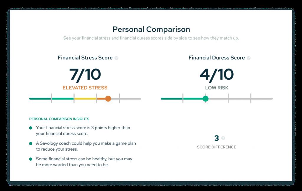 Financial Stress Comparison