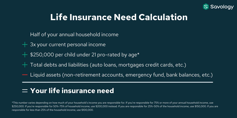 Life Insurance Need Calculation